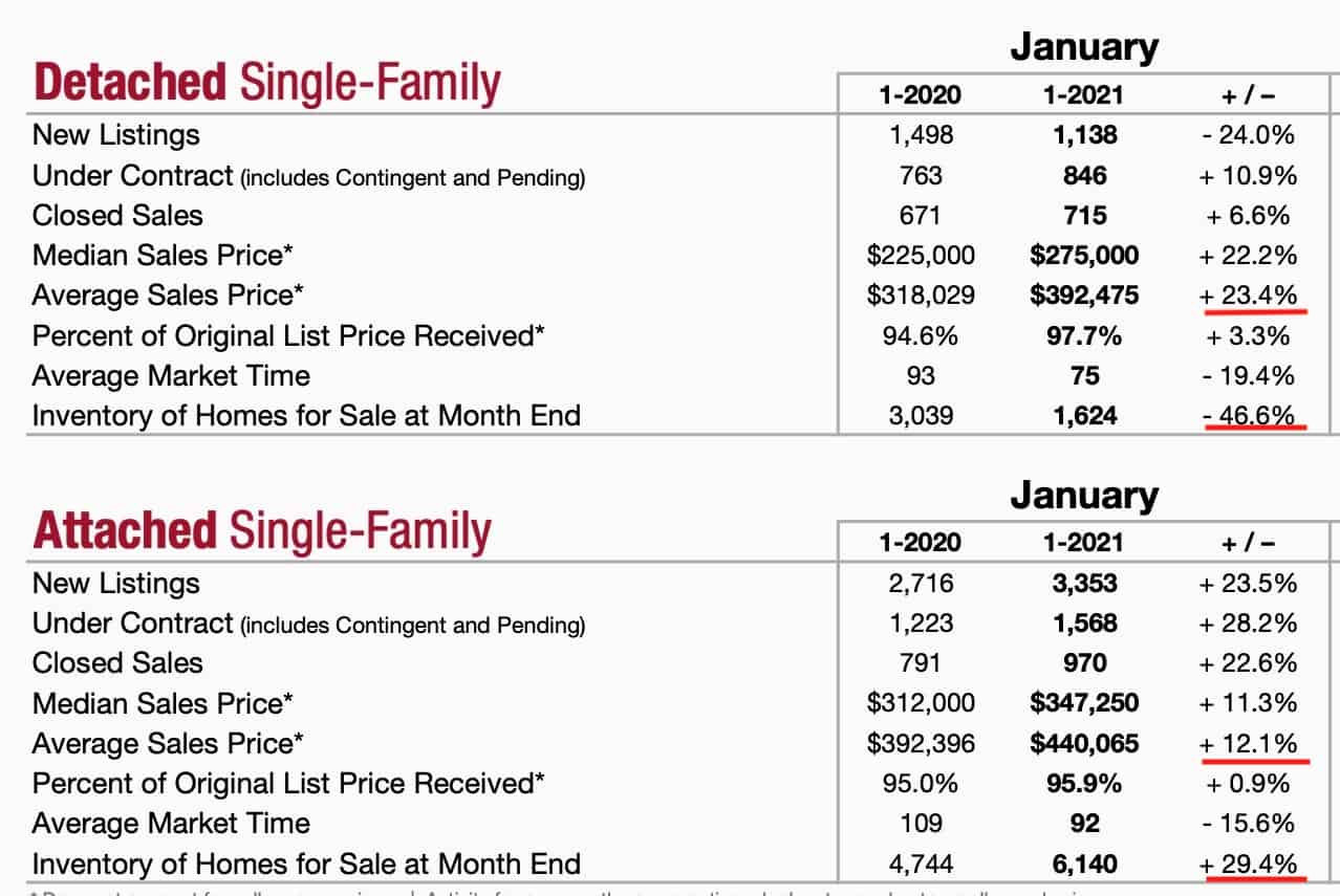 Should I buy or rent in Chicago? Here are the current market factors.